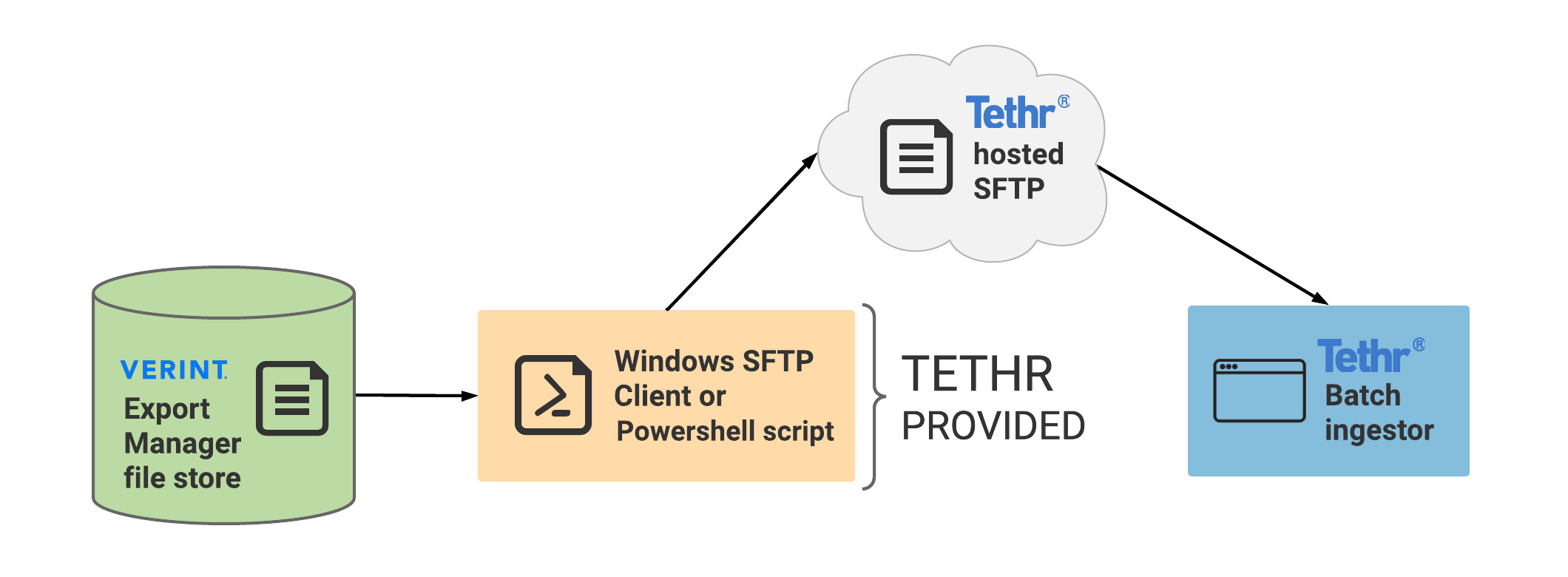 Verint_integrations_with_Tethr-Configure_a_Tethr-provided_Windows_SFTP_file_transfer.png