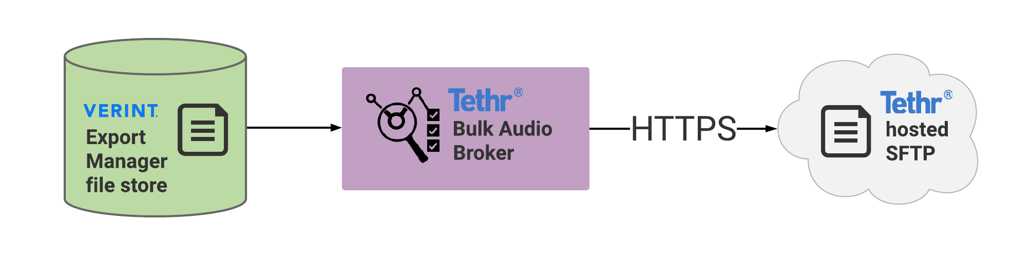 Verint_integration_with_Tethr-Configure_a_Tethr-provided_bulk_audio_broker.png