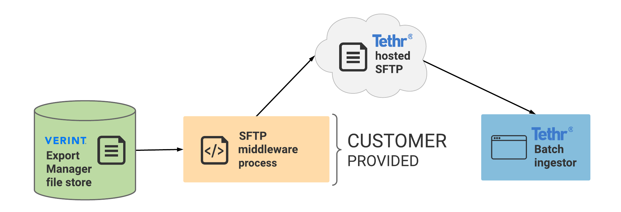 Verint_integration_with_Tethr-Supply_your_own_middleware__configure_transfer_to_Tethr-provided_SFTP_server.png